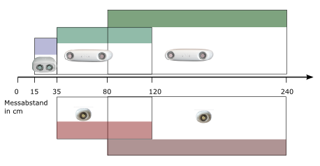 Axios 3D Systemauswahl